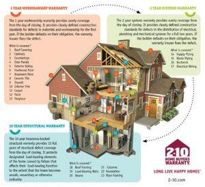 2-10 Home Warranty - Sage Homes
