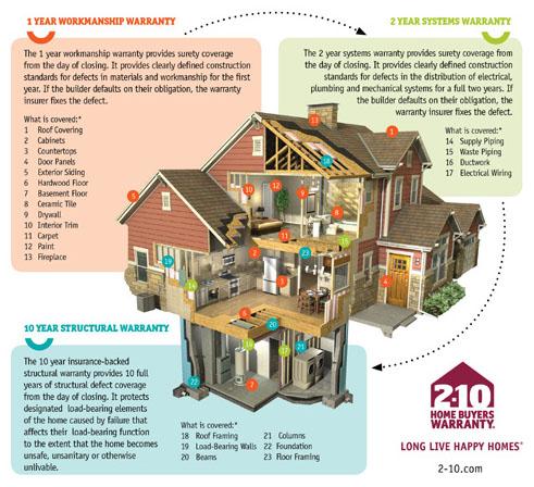 2 10 Home Warranty Plans House Design Ideas